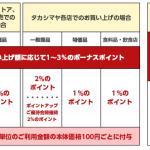 タカシマヤセゾンカードなら高島屋で買い物をすると最大5%還元